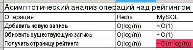 Таблица с результатами асимптотического анализа