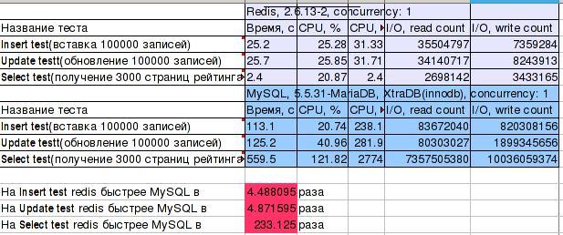 Таблица с результатами бенчмарков