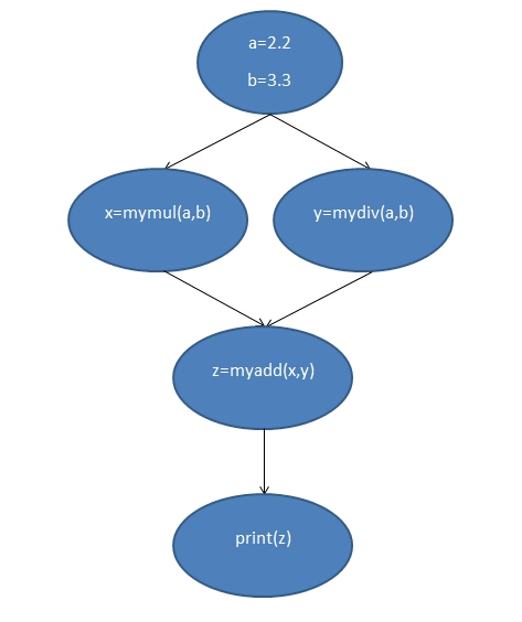 Scheme of running code in parallel